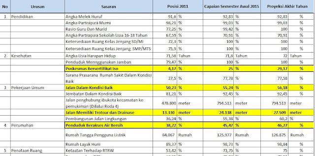 Evaluasi kinerja pemerintah daerah 2011 - 2014