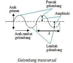 Bagian 2 Jenis Jenis Gelombang Gelombang