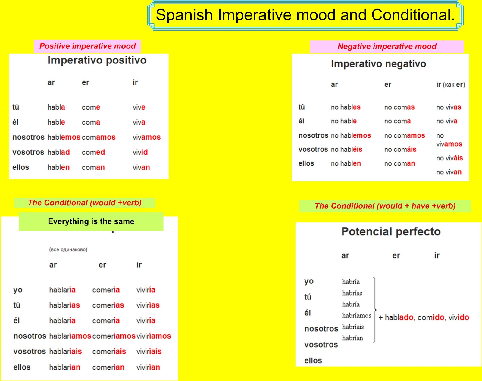 ... different languages with tips: Spanish imperative mood and Conditional