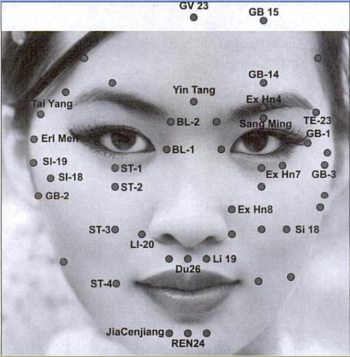 Titik titik untuk melaksanakan totok wajah
