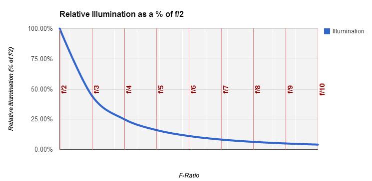Relative illumination with increasing f-ratios
