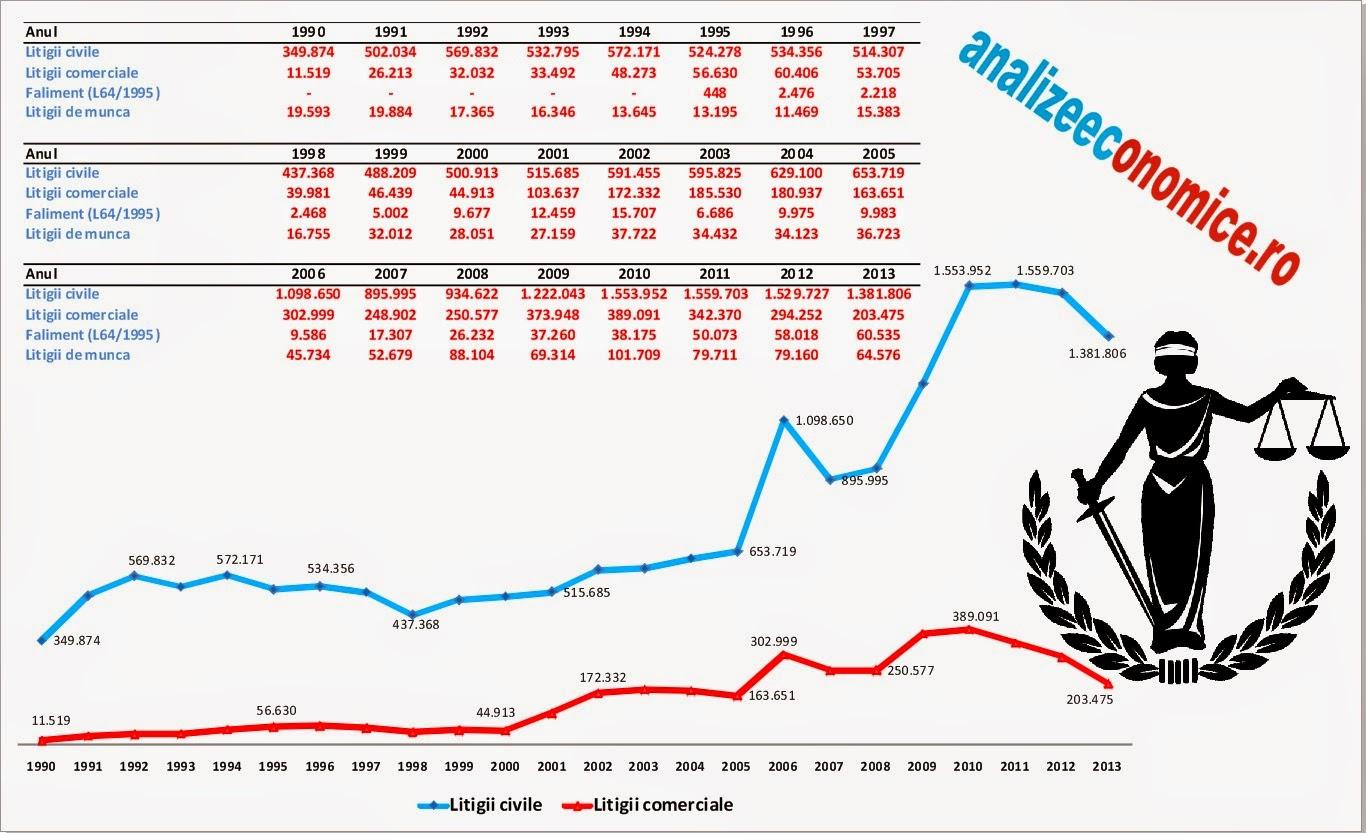 Numărul de procese comerciale și falimente din 1990-2013
