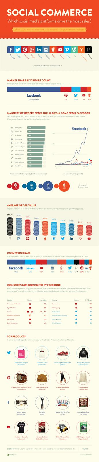 qual a rede social que gera mais vendas