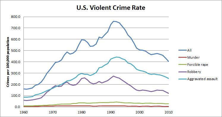 Crime Statistics Australia Crime Statistics For 1960