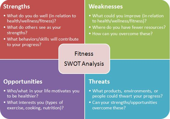 swot on fitness industry Fitness equipment market outlook provides market size and share with respect to types and users to enable precise investment decisions.