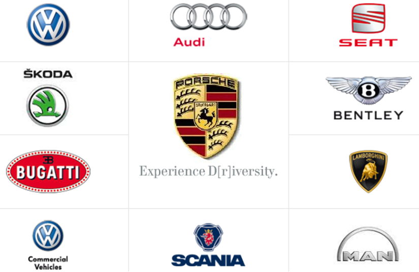Brand Track Multiple Brands At VOLKSWAGEN - Audi parent company
