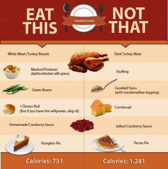 Eat this not that for Thanksgiving Dinner, Proper portion sizes for Thanksgiving Dinner, www.HealthyFitFocused.com, 5 Survival Tips for Thanksgiving