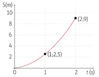 Gráfico Posição por tempo