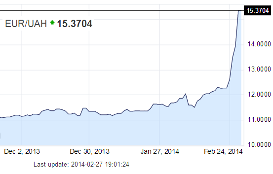 Ukraine's currency in free fall