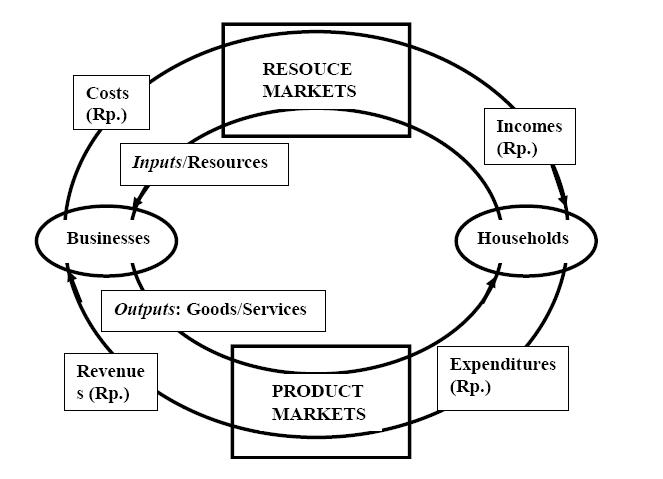 Curiosity ruang lingkup ekonomi gambar 2 1berikut mengilustrasikan circular flow diagram dapatkah anda menjelaskan hubungan antara komponen rumah tangga dan perusahaan melalui diagram ccuart Gallery