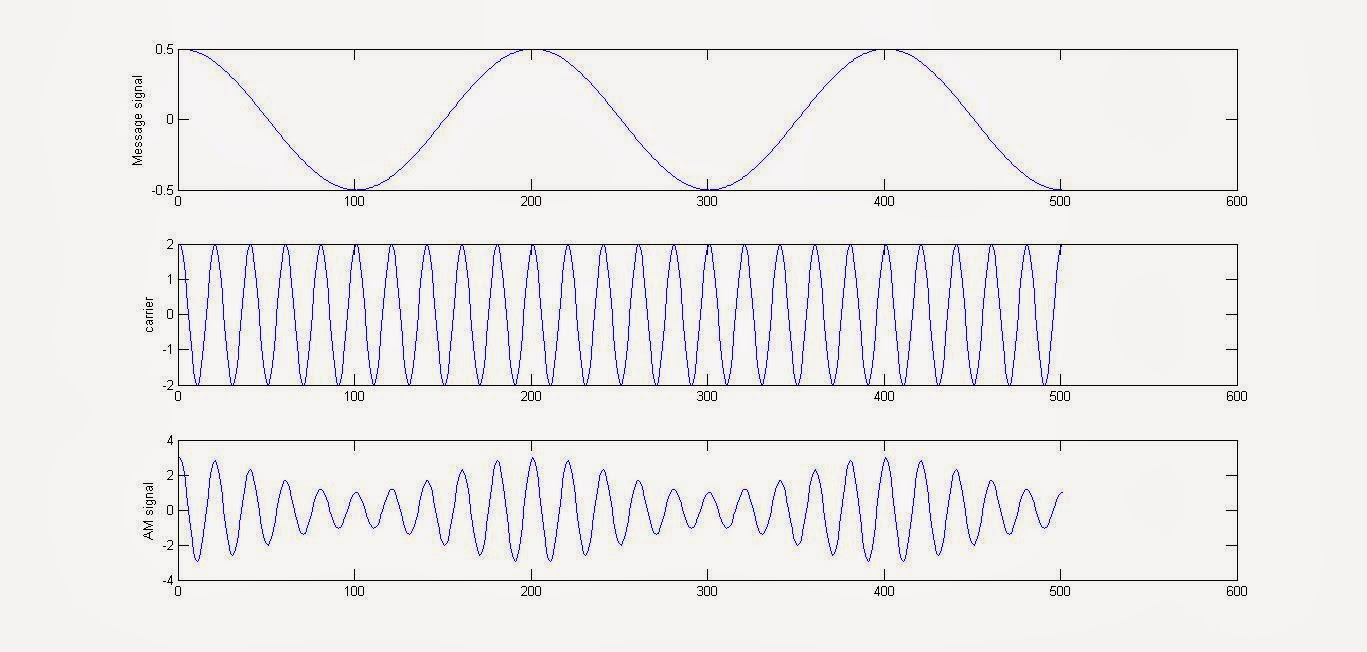 MATLAB Code to Simulate / Generate the Amplitide Modulation Signal (AM Signal) [ Amplitude Modulation using MATLAB]