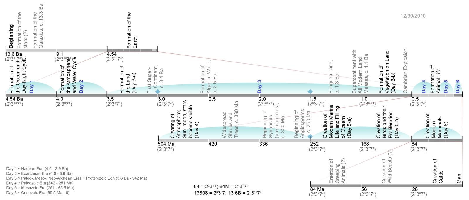 evolution by design possible timeline of days of creation