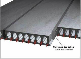 Fabrication du béton précontraint