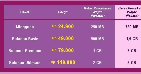 Paket Internet Axis Pro Unlimited | Blog Azam