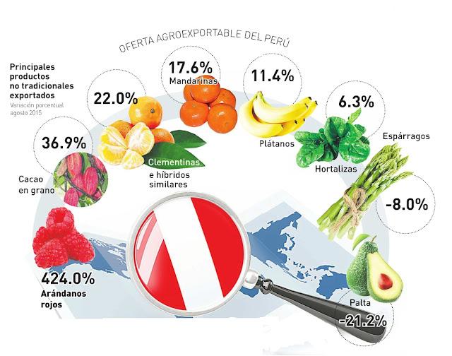 ofertas-agroexportables-del-peru-2015