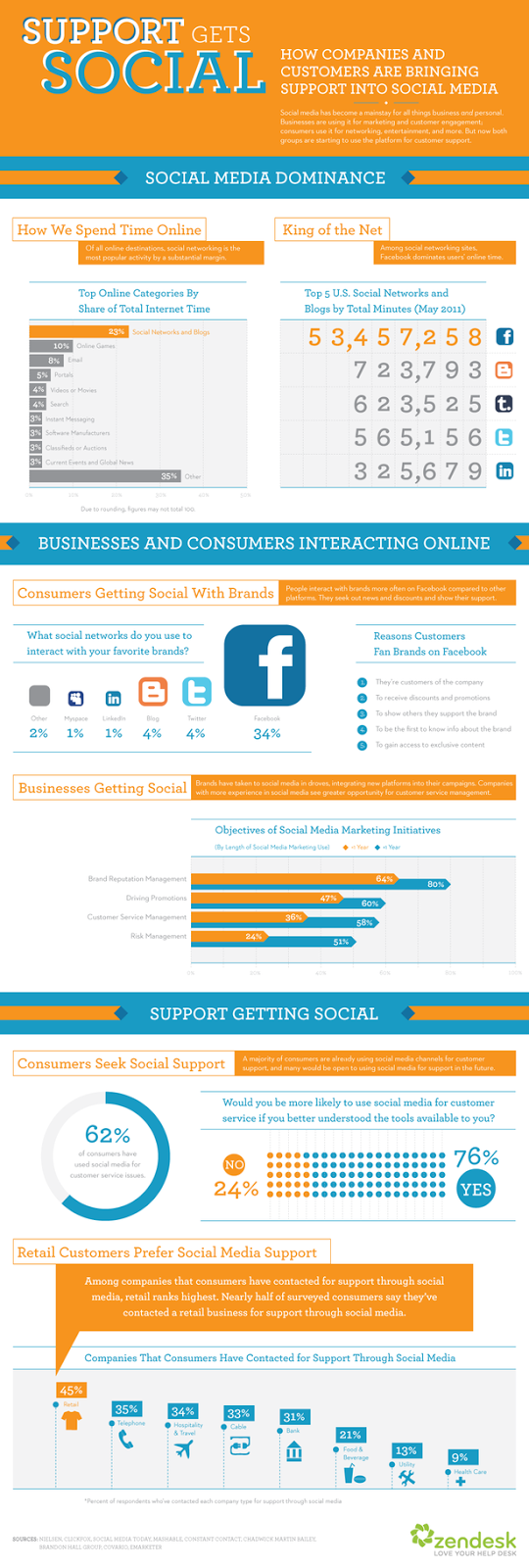 http://lgdcom.com/wp-content/uploads/2012/02/support-gets-social-media-infographic.png