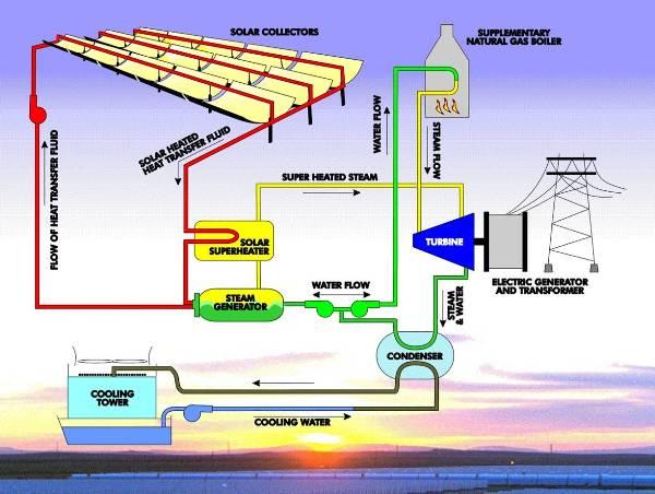 Pembangkit listrik tenaga surya plts jendela den ngabei diagram alir pembangkit listrik termal surya ccuart Choice Image
