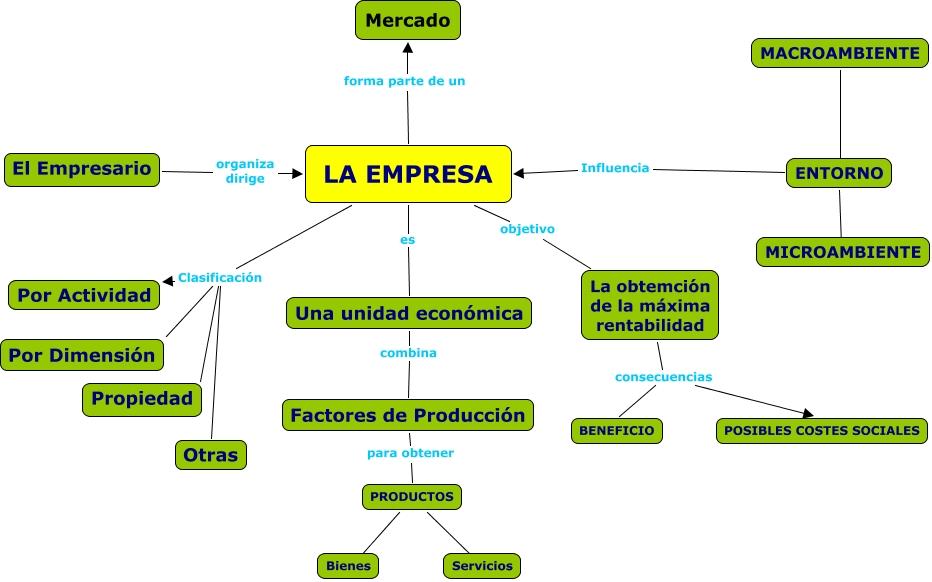 funcionamiento de la empresa: