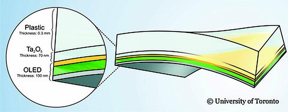 organic light emitting diodes