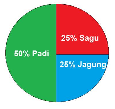 Pendidikan smpn 1 sobang contoh diagram lingkaran ccuart Choice Image