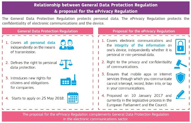 #GDPR and ePrivacy Regulation