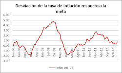 inflación supera el 2%