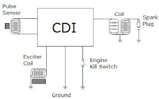 kelemahan mesin diesel | 021-41364148 / 021-36943278, Kelebihan : 1