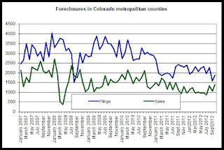 Denver Foreclosures