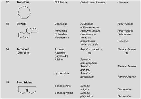 Heterocyclic Alkaloids