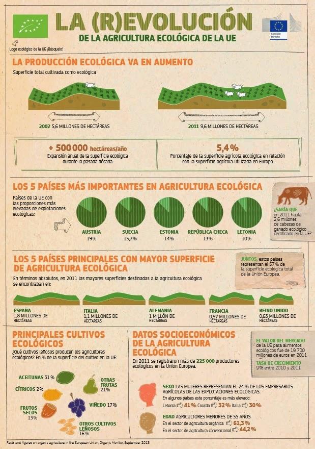 http://ec.europa.eu/agriculture/organic/images/infographics/organic-farming_es.pdf