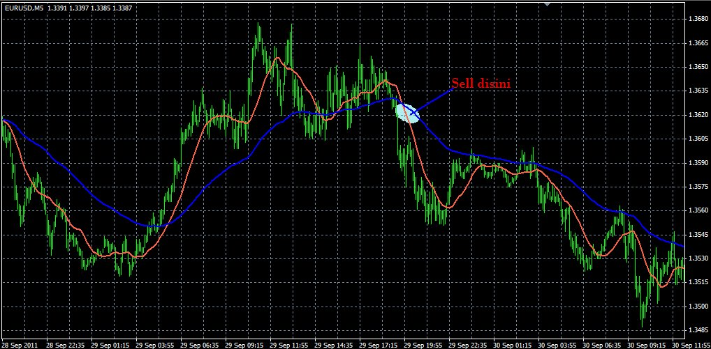 Simple forex scalping system