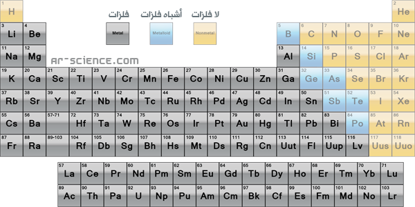 الجدول الدوري العناصر الفلزية واللافلزية واشباه الفلزات