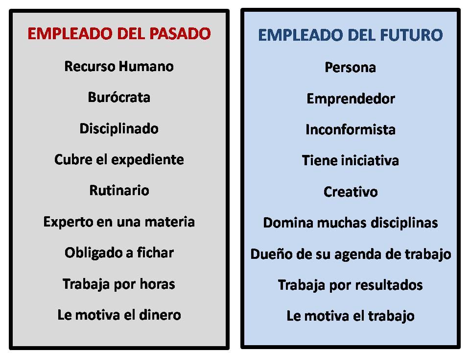 Empleado del Futuro