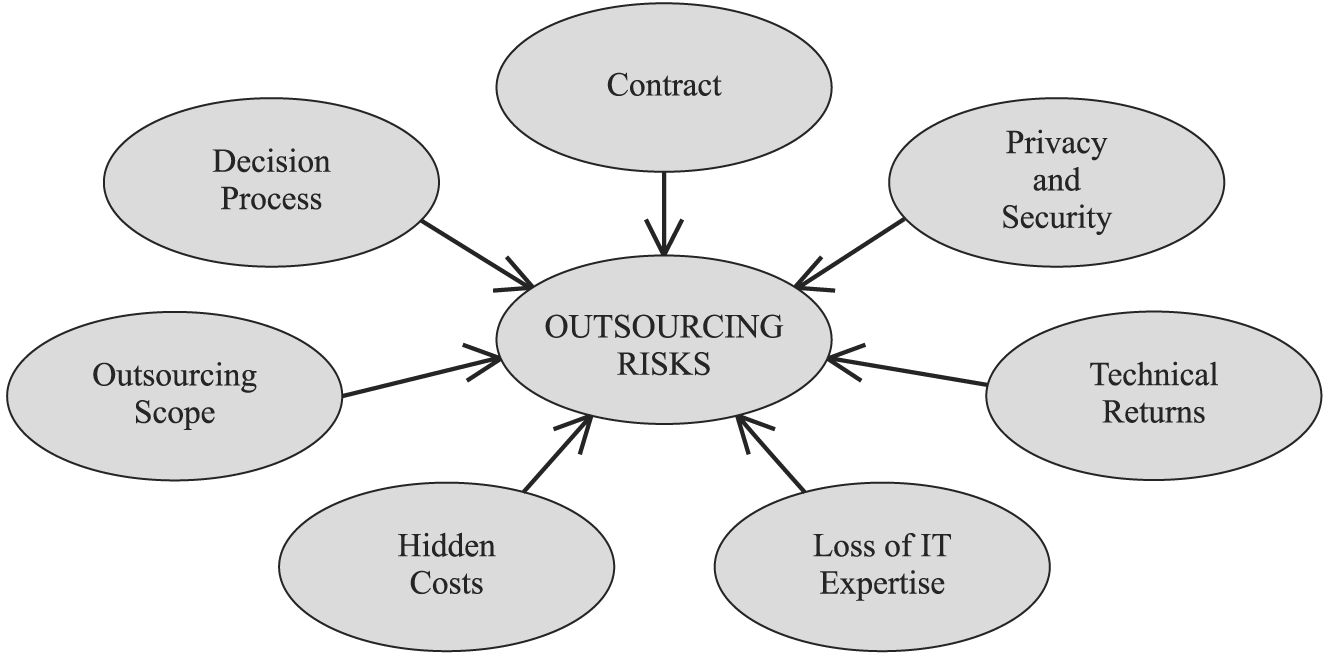 what the cio should know about the inherent security risks of outsourcing
