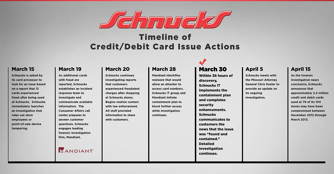 coupon stl schnucks credit debit card issue list of potentially affected stores and dates. Black Bedroom Furniture Sets. Home Design Ideas
