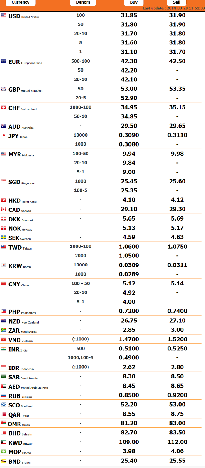 Ato daily forex rates 2014
