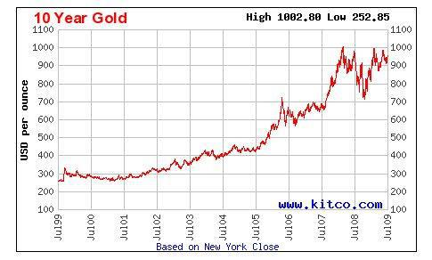 Jackie's Point of View: Gold Investment Forecast and Predictions ...: hoileongchan.blogspot.com/2012/04/gold-investment-forecast-and.html