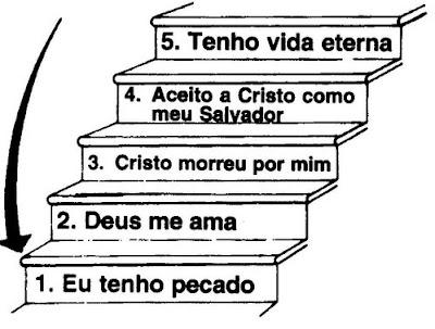 plano da salvação
