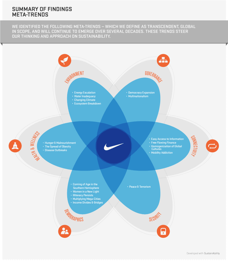nike compatibility of profits with people and planet