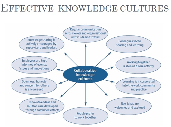enablers and inhibitors to knowledge management Aligning technology and business strategy: issues & frameworks,  results also showed that knowledge management  enablers inhibitors.