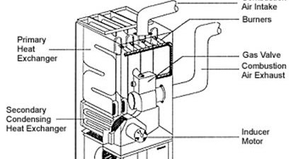 Architectural notes hvac condensing furnace ccuart Image collections
