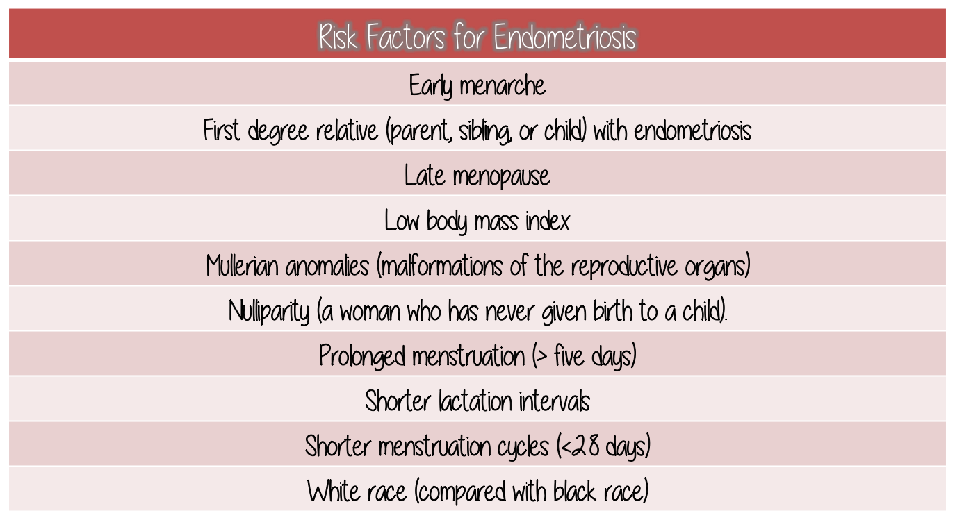 Endometriosis: who is at risk