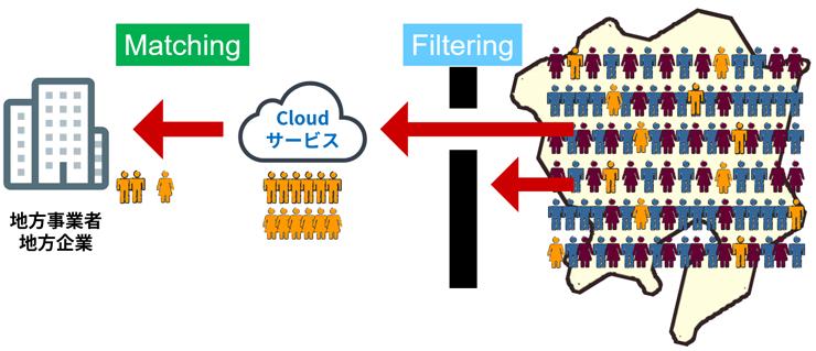 http://3.bp.blogspot.com/-nta0-lP1rkk/Vps7JREBXtI/AAAAAAAABLg/R8_jyIeaEQ8/s1600/cloud_matching.png