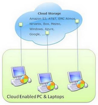 Cloud storage integrated with desktop