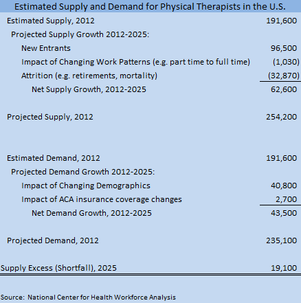 Supply and Demand for Physical Therapists