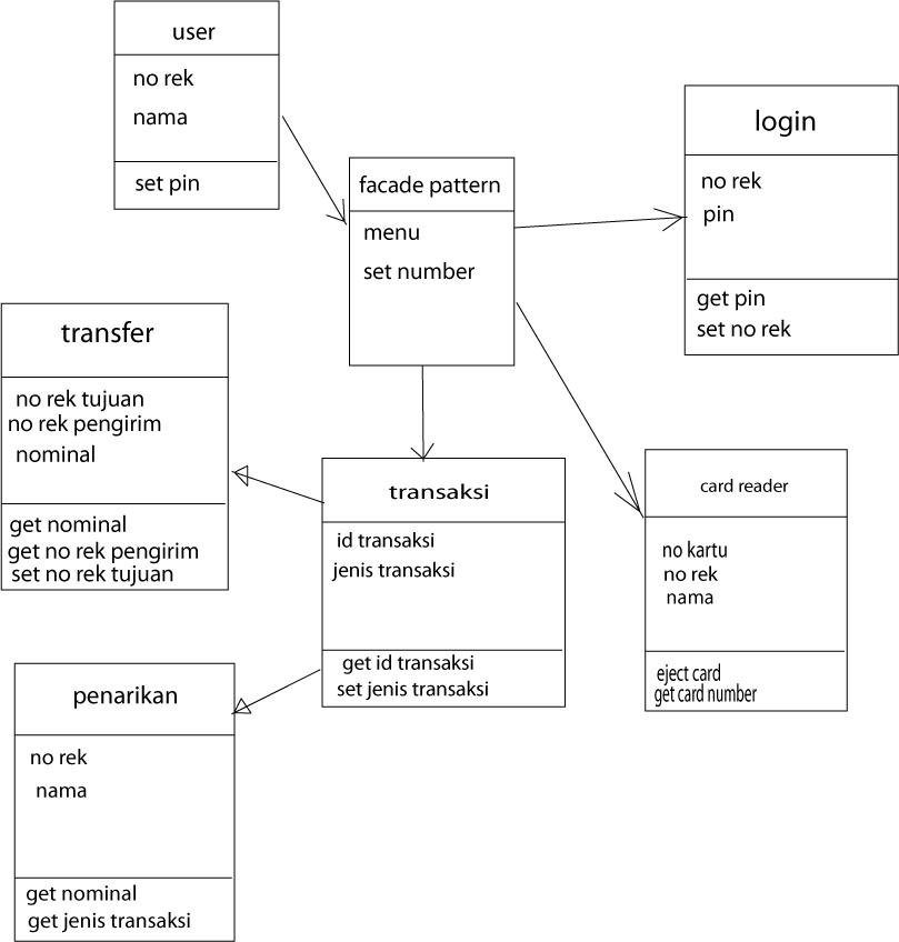 tugas kuliah  class diagram atmclass diagram atm