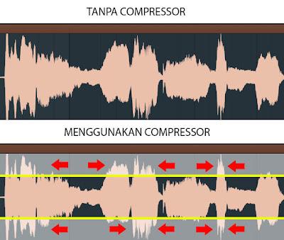 FL Studio - Panduan Penggunaan Plugin Efek Compressor (Gambar 3)