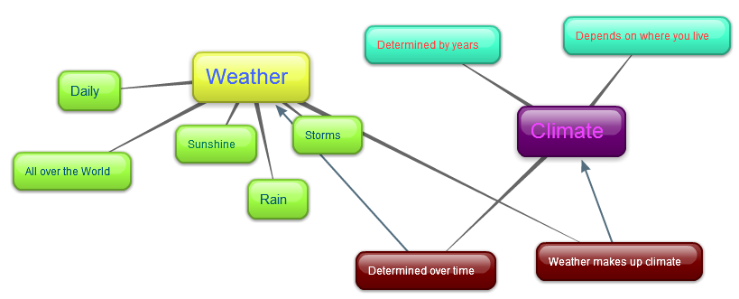 Climate Change  Difference Between Weather And Climate