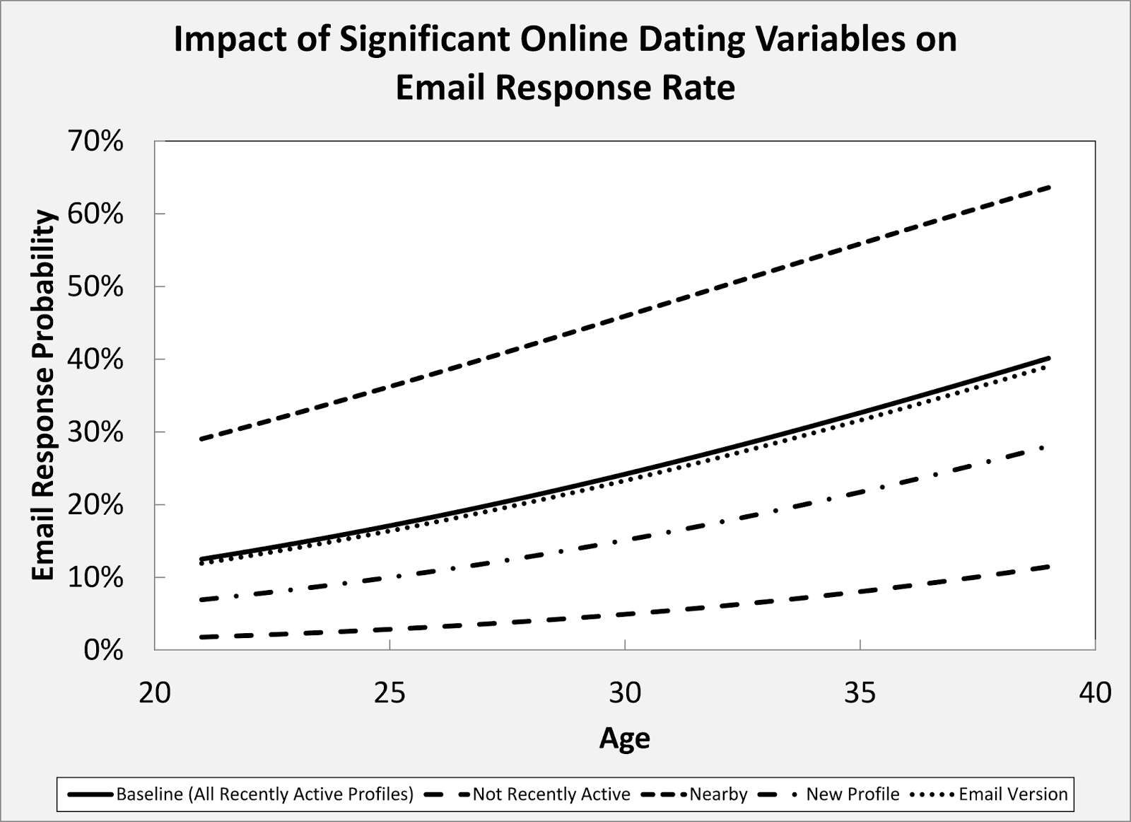 online dating profile analysis