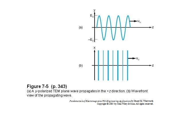 Resume bab 7 waveguide elektromagnetika pada gambar a memperlihatkan gelombang tem merambat pada arah zsedangkan pada gambar b memperlihatkan gelombang gelombang merambat pada arah z dengan ccuart Images